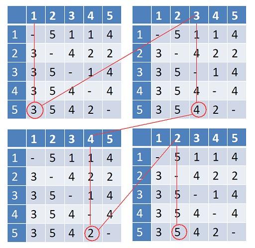 AI table